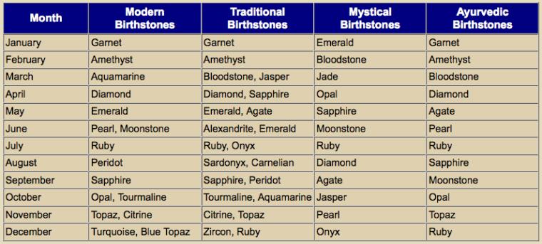 birthstone_chart 5